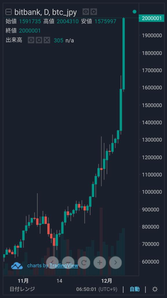 1ビットコイン当たりの価格